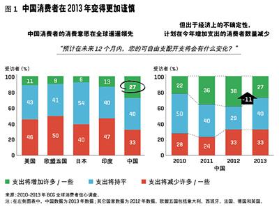 2013年中国城市等级_2013年中国消费者支出更加保守 但小城市例外 - 每日快讯 - 创业邦