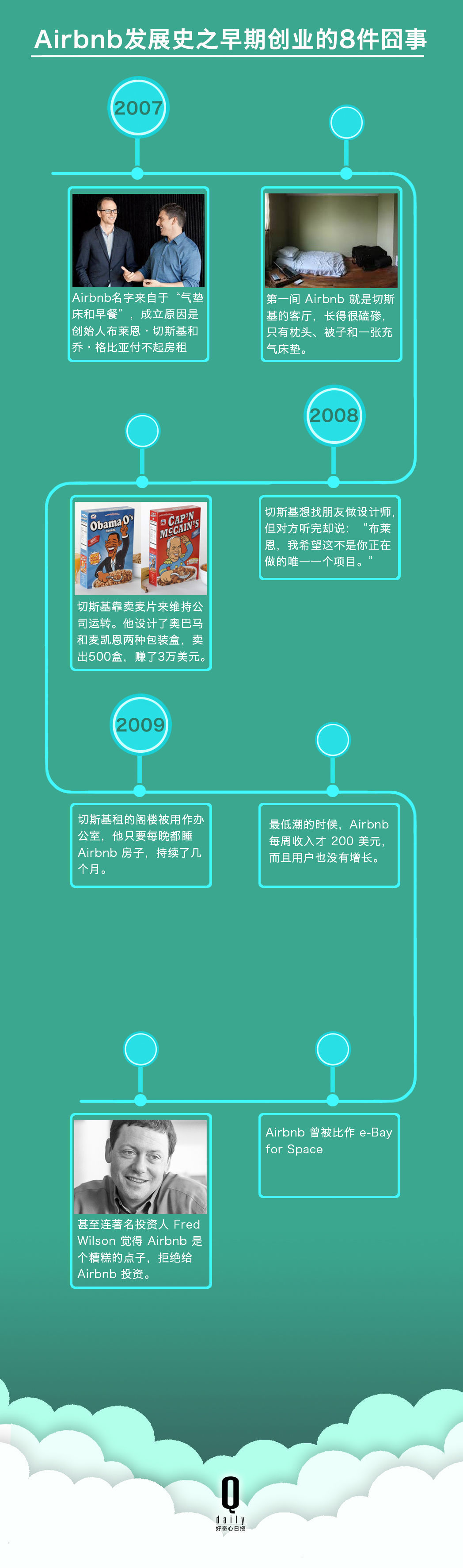 7 张图告诉你,Airbnb 如何从一个卖麦片的变成全球最大酒店 - 初创公司 - 创业邦