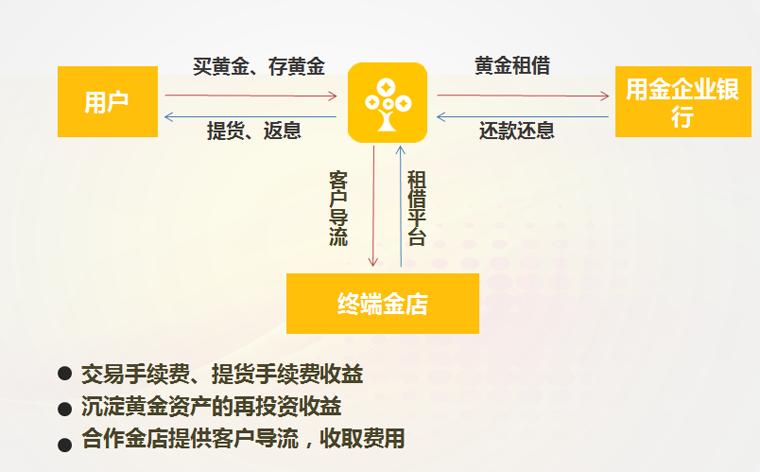 黄金树的盈利模式图