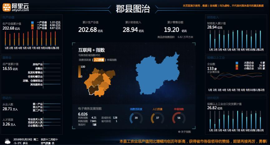 阿里云新发布大数据平台