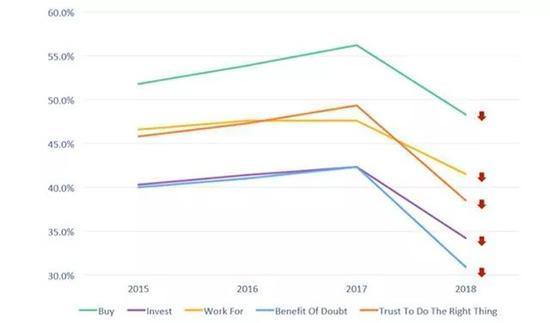 近两年全球知名企业的声誉在各个维度都显著下降(来源:RI)