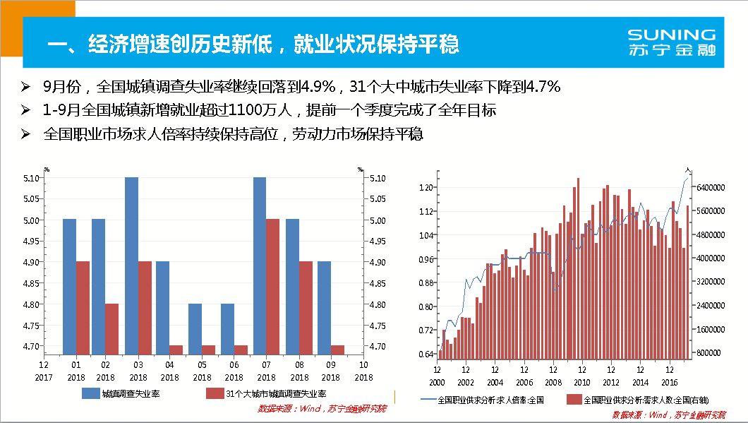 2019 宏观经济数据_通联数据 2019年宏观经济及资产配置 股市 楼市见底了吗