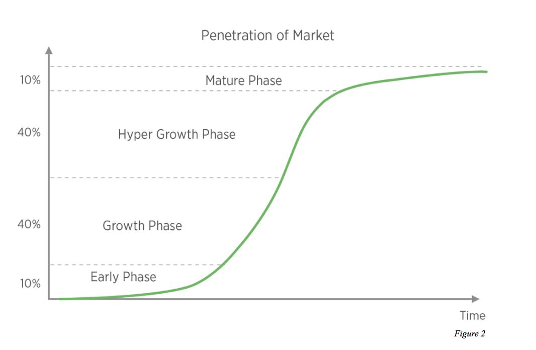 市场阶段.png