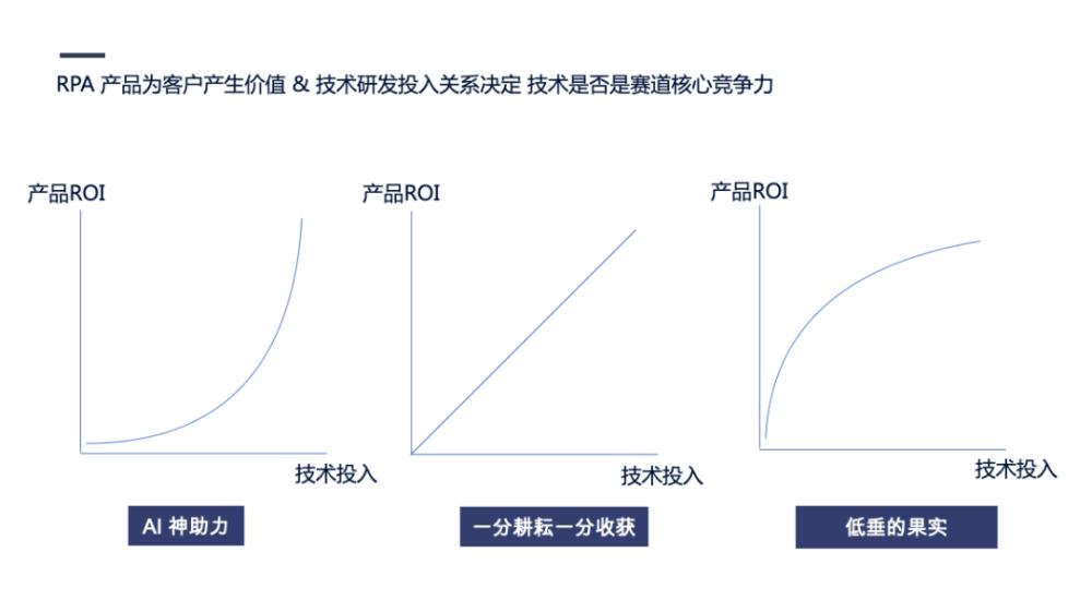 企业自动化风口上的RPA插图(6)