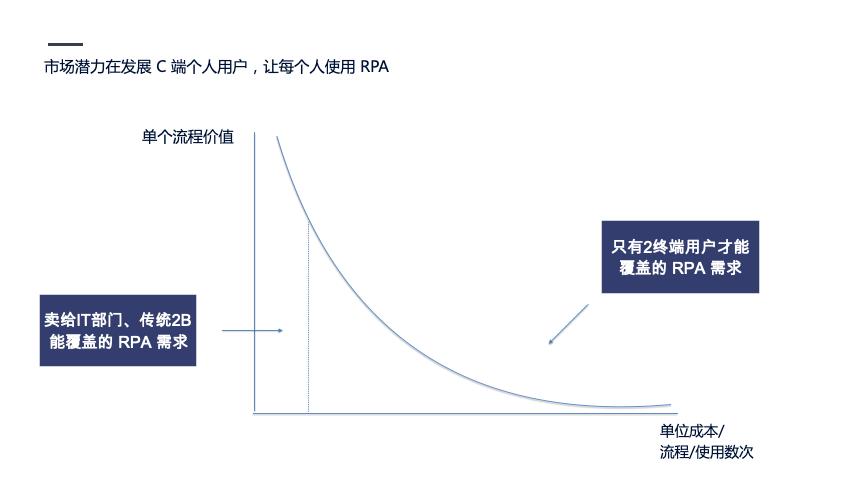 企业自动化风口上的RPA插图(7)