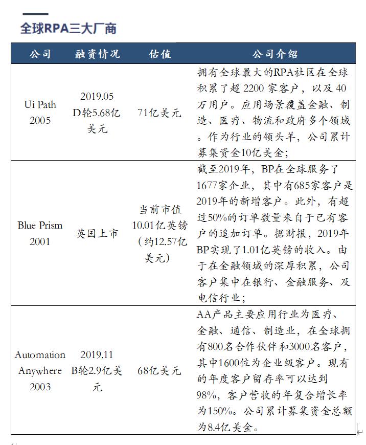 企业自动化风口上的RPA插图(2)