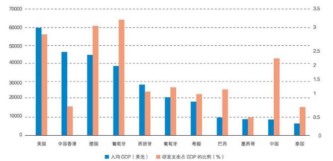 中国人均gdp数据_近20年人均gdp数据