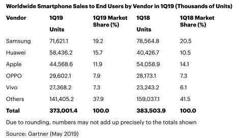 一季度iPhone在全球智能手机市场份额下降,排名第三