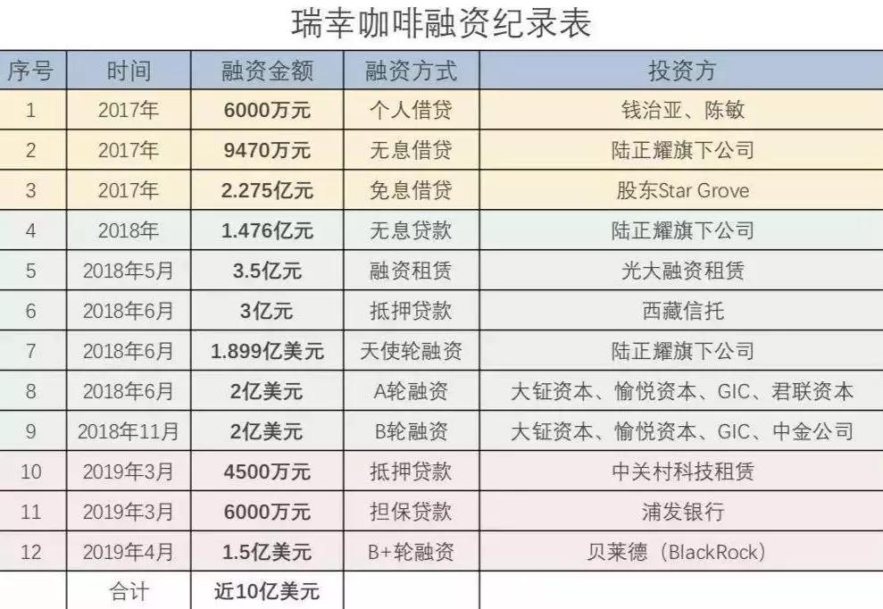 中国企业赴美上市最快,瑞幸咖啡18个月夺命抢滩