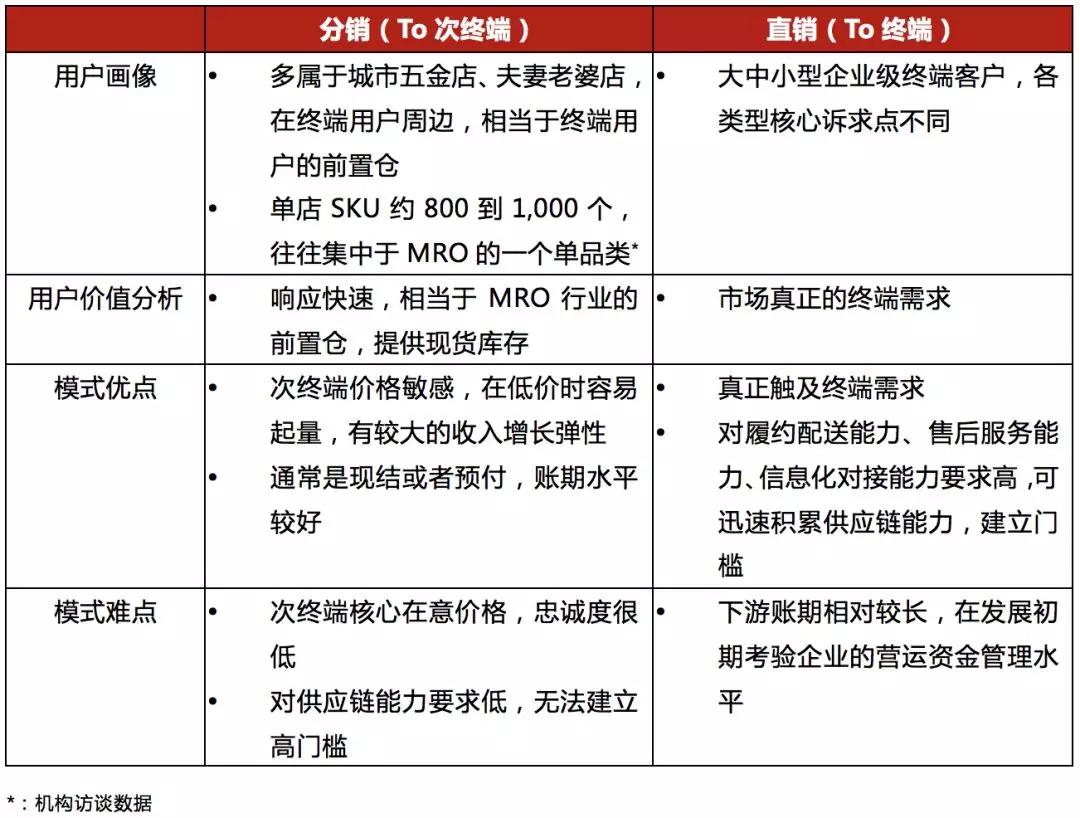 互聯網 | MRO領域 | 投資