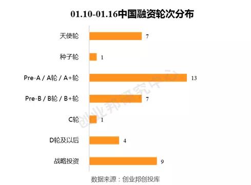 京东、GGV青睐大数据企业,飞行汽车创企Joby获5.9亿美元融资 | 全球投融资周报(2020.01.10-01.16)