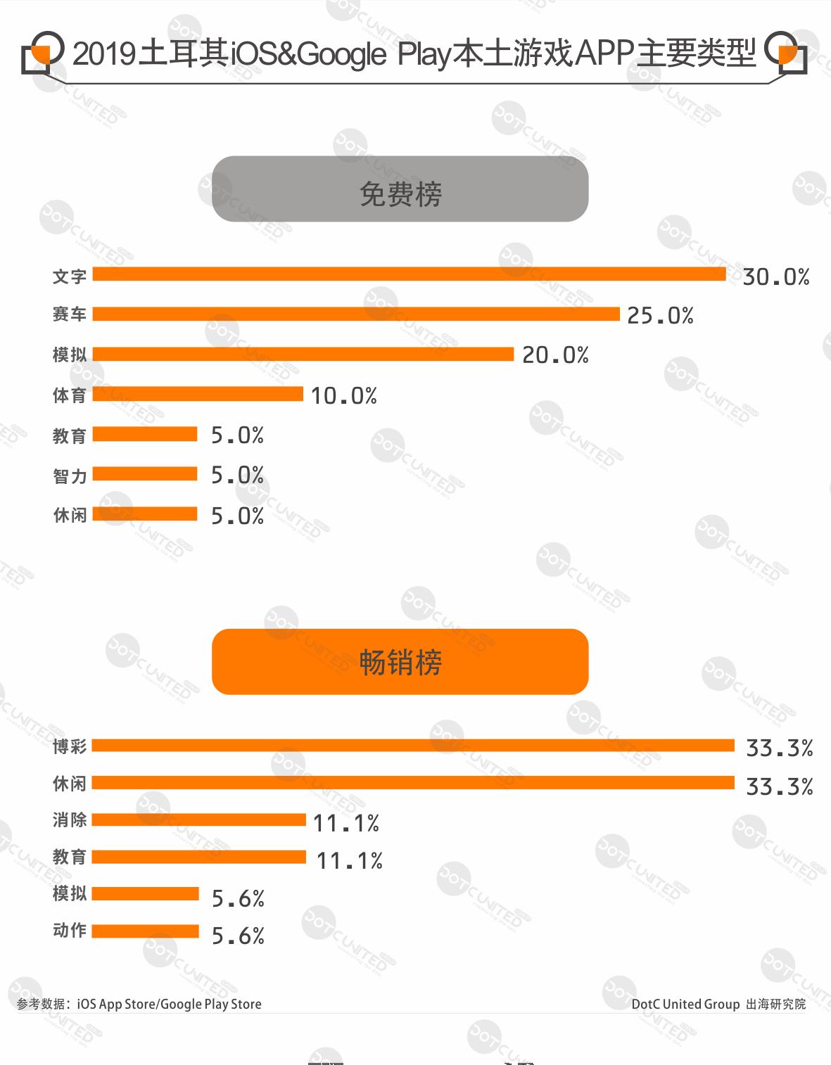 """2019土耳其手游APP市场报告:博彩游戏本土特色鲜明  本土麻将""""OKey""""受追捧-Gamewower"""