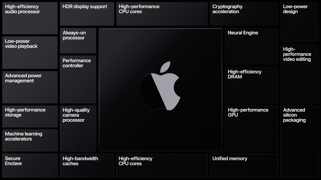 36372-67596-Apple-Silicon-chip-power-to-performace-graph-xl.jpg