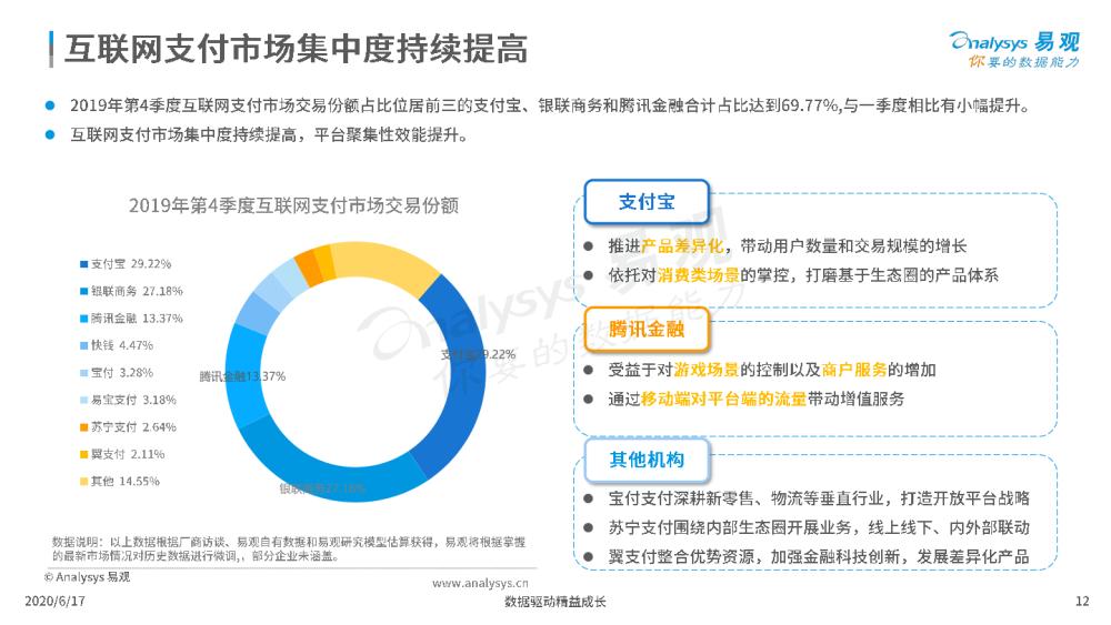1592392798386-第三方支付市场数字化发展专题分析2020.06.17v1.pdf_11.png