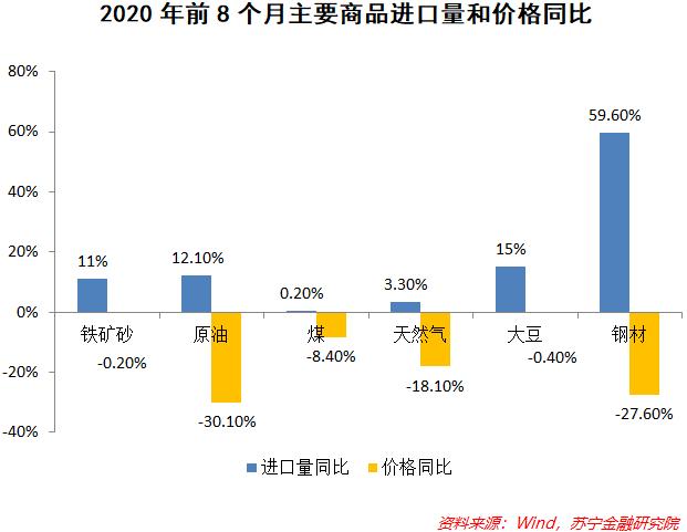 8月进出口数据背后的中国经济真相