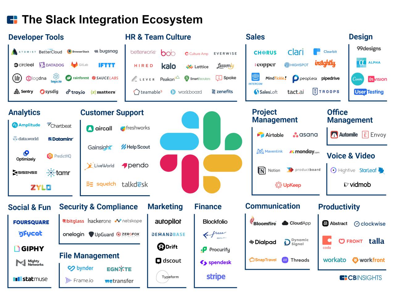 The-Slack-Integration-Ecosystem1.png