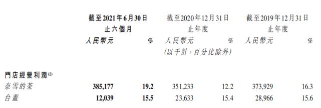 340亿元市值蒸发一半!奈雪的茶盈利4820万,要做中国版星巴克